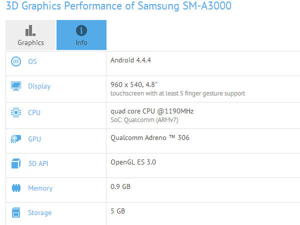 Samsung SM-A300 Smartphone Specifications Leak Online