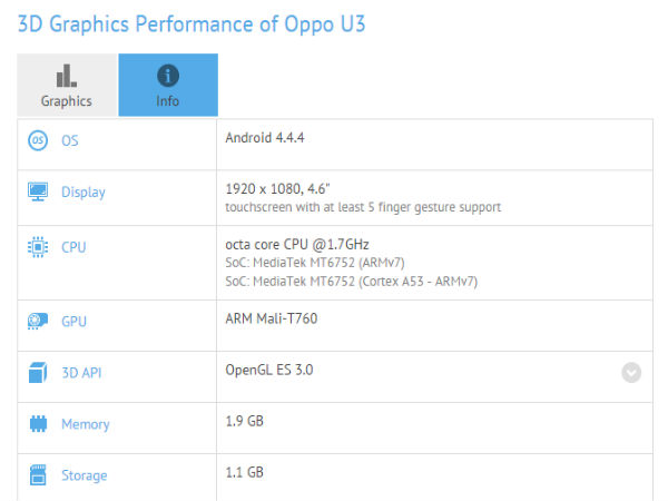 Oppo U3 Spotted Online With 4.6 Inch FHD Display and 64 Bit Octa Core