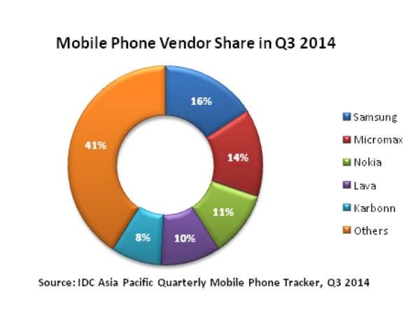 Samsung, Micromax Still Dominate Indian Smartphone Market in Q3 2014