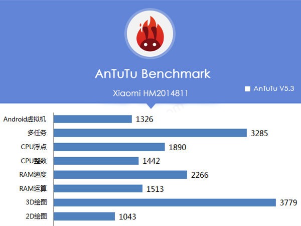 Xiaomi's 64 Bit Smartphone Spotted at Antutu Benchmark Listing