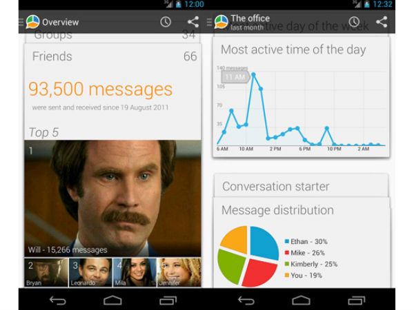 Message statistics on your Android device
