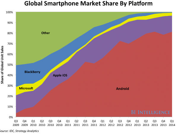 Android Shares Increases, iOS Falls in 2014 Smartphone OS Market