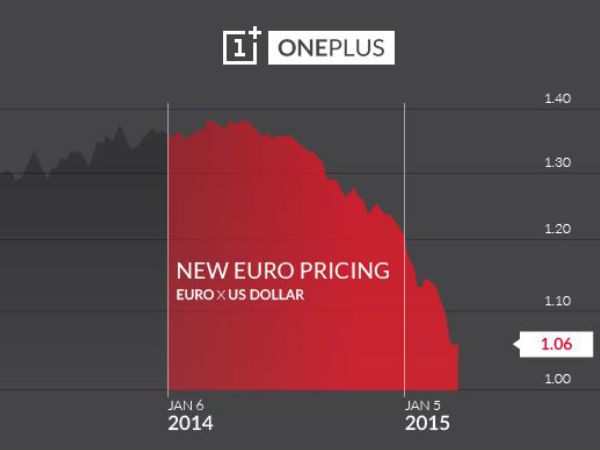 OnePlus One Might Face A Price Hike in India