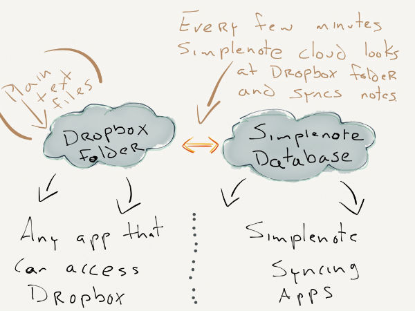 Dropbox Runs Test On Collaborative Note Taking App 'Project Composer'