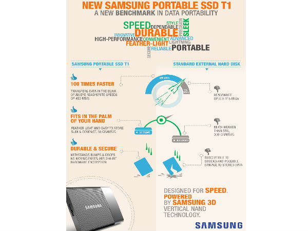 Samsung Launches The New Portable SSD T1 in India