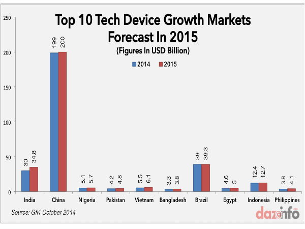 Smartphone Sales Drastically Falls In India For The First Time
