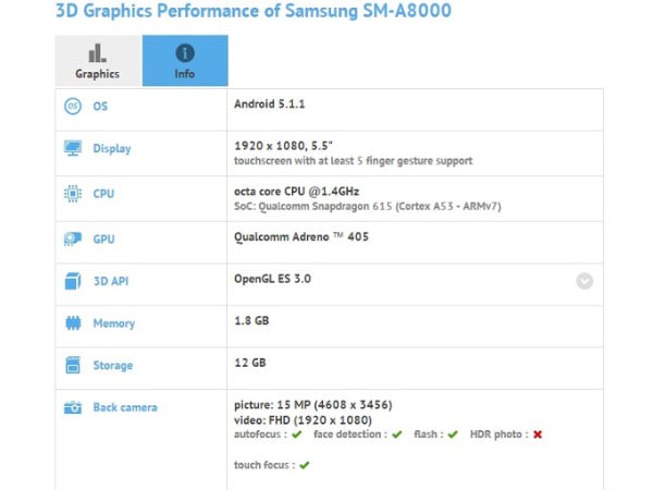 Samsung Galaxy A8 to Come With 5.5-inch Display, Octa-Core CPU