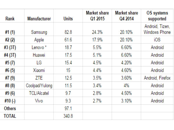 Top 10 Smartphone OEMs in Q1 2015, Sony and Microsoft Drop Out of List