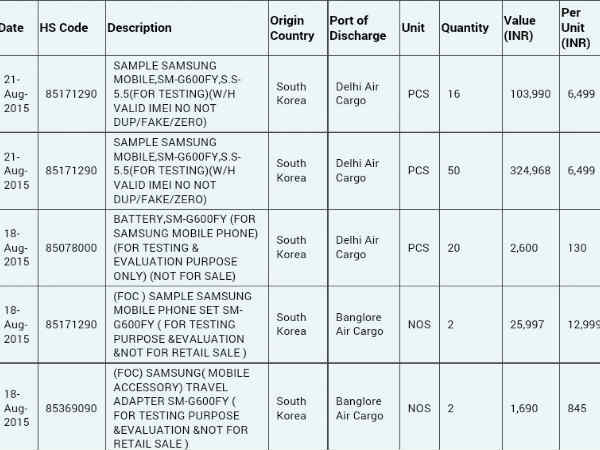Samsung Galaxy O Series Imported to India for Testing and Research