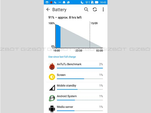 Asus ZenFone Selfie Review