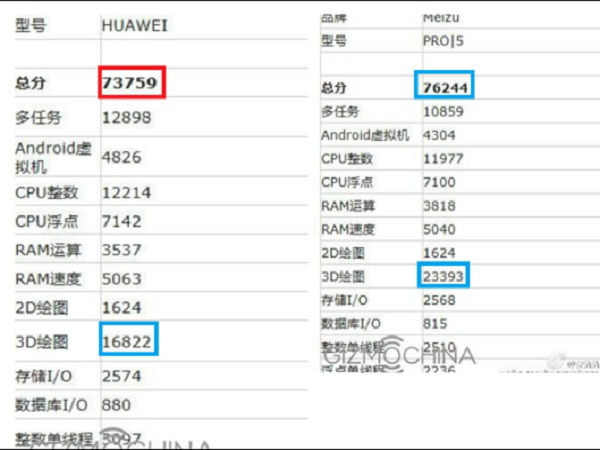 Unannounced Huawei P9 Max phablet spotted on AnTuTu ...