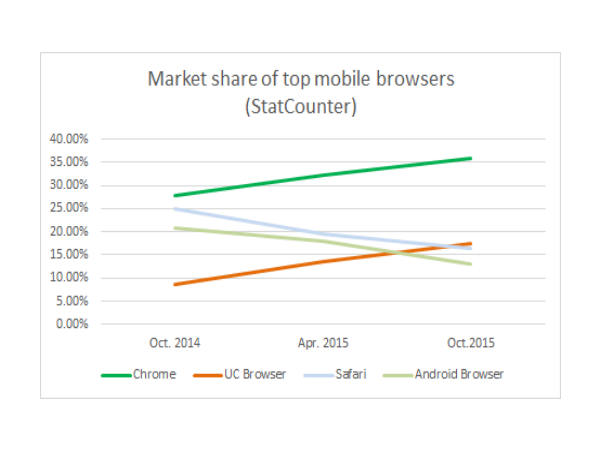 UC Browser Becomes World's No. 2 Mobile Browser