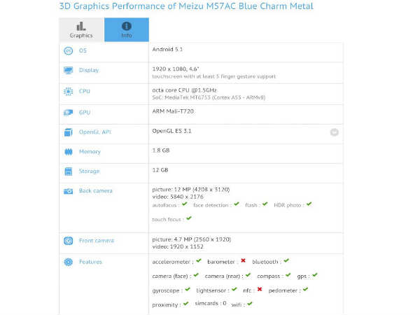 Meizu metal mini spotted on GFXBench, sports specification of M1 metal