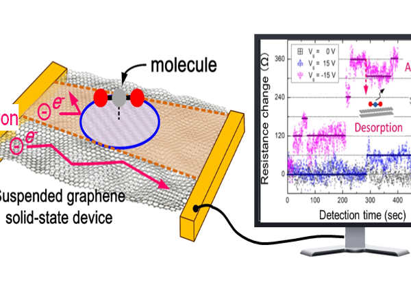 Scientists create power-efficient graphene sensor to detect pollution
