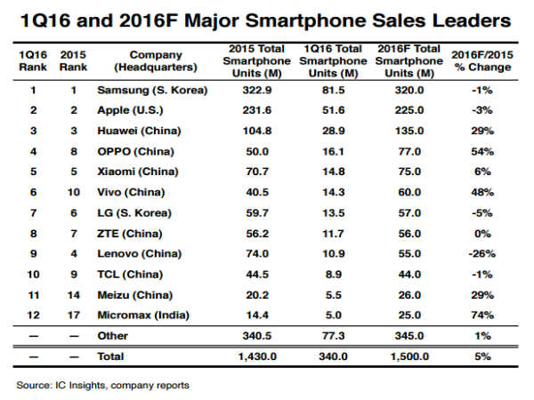 Smartphone Manufacturers In The Check: Part 1 Samsung, Apple, Microsoft