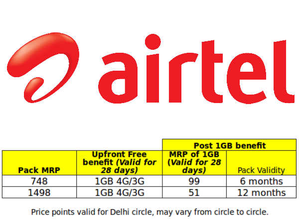Airtel Introduces Two New Data Plan Under 'Mega Saver Pack'