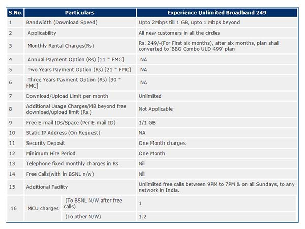 BSNL OFFERS: Here's How to Get 1 GB Plan in less than 1 Rupee