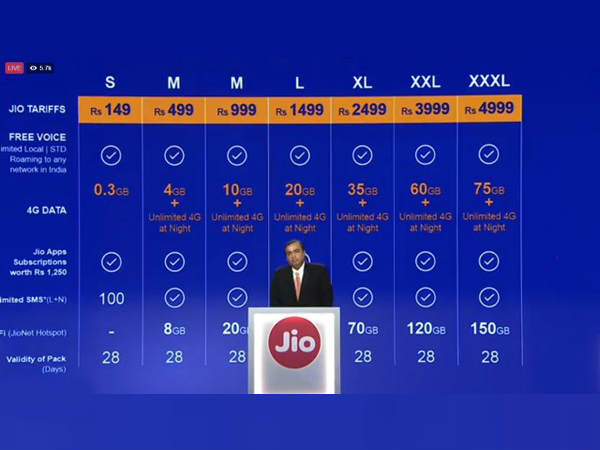 Reliance Jio Tariff Packs Starts at Rs. 149 and Goes Up to Rs. 4999
