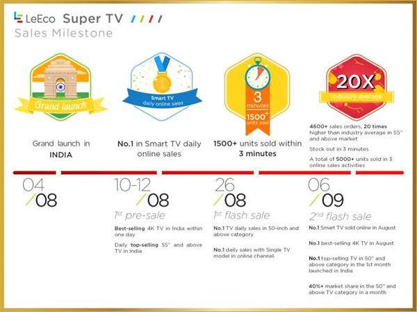 The triumphant progress of LeEco SuperTV in India