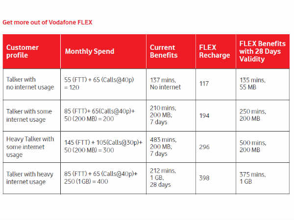 Vodafone Introduces FLEX Prepaid Plans with No Data and Call Limit