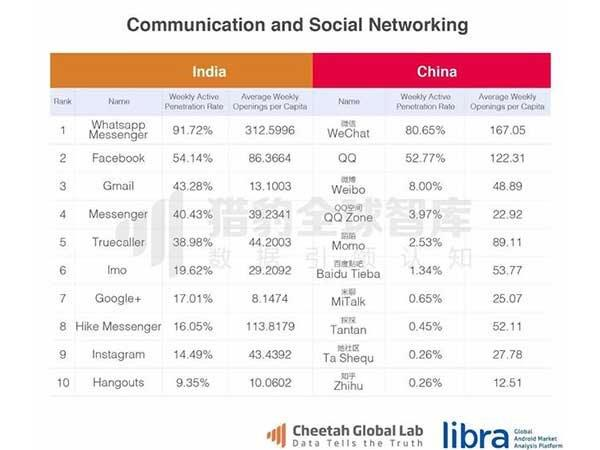 WhatsApp is the Most Used Social Network Application