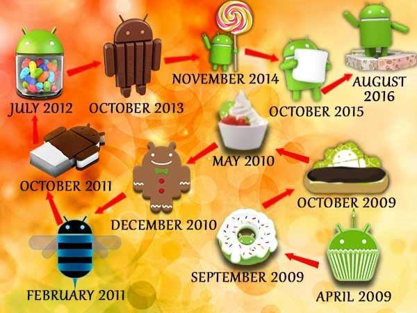 Take a Walk Down the Memory Lane of Android [Cupcake to Nougat]
