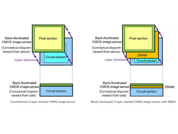 Sony announces its first ever 3-Layer stacked CMOS image sensor