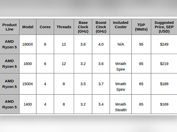 AMD to launch Ryzen 5 desktop processors globally on April 11