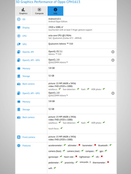OPPO F3 Plus spotted on GFXBench: Key specs revealed
