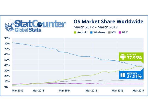 Android stands out as a World's Most Popular OS by surpassing  Windows