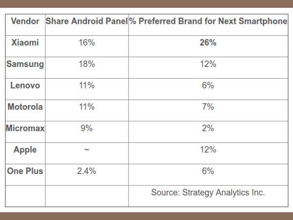 Xiaomi is the 'Most Preferred Smartphone Brand' in India