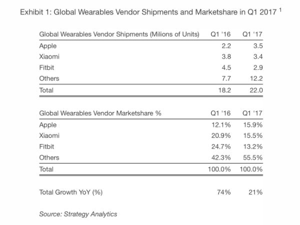 Apple Dethrones Fitbit as the Top Wearables Maker