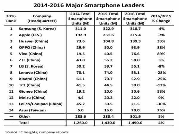 Samsung and Apple dominated the smartphone market