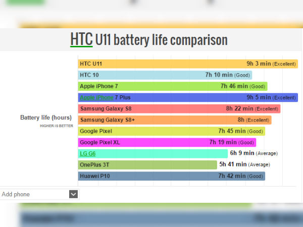 HTC U11 battery life score reveals how powerful it is