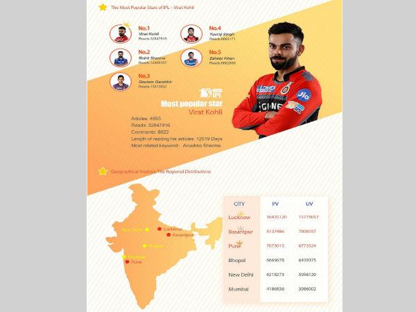 UC Web registers over 0.75 Billion user traffic this cricket season