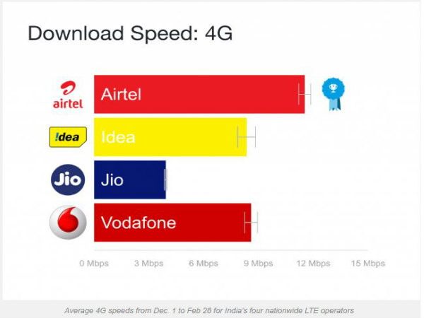 Jio's slow average 4G speeds aren't a technical limitation: Opensignal