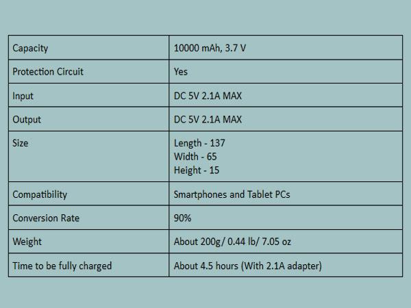 Lenovo MP1060 is a big 10,000 mAh power bank at Rs. 1,299