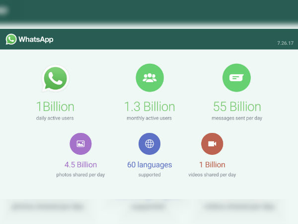 WhatsApp now boasts of 1 billion daily active users