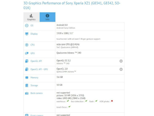 Sony Xperia XZ1 Running On Android 8.0 Spotted On GFXBench