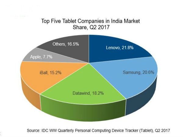 market segment of samsung tv This piece of work aims to analyse and assess the market segmentation and marketing  samsung and lg market segmentation  digital tv and smartphone take-up.