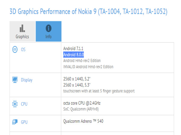 Nokia 9 with Android 8.0.0 Oreo spotted on GFXBench
