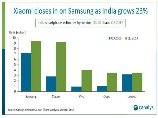 Samsung shipped 9.4 mn smartphones more than in Q3 last year: Canalys