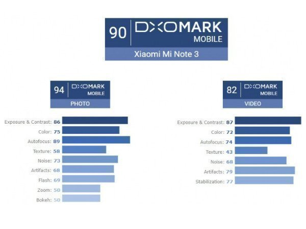 Xiaomi Mi Note 3: The highest-scored Xiaomi smartphone ever in DxOMark
