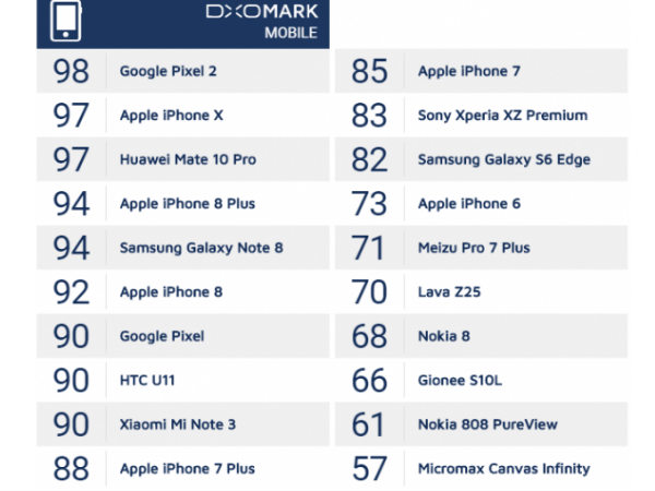 Nokia 8 camera surprisingly gets a very low score on DxOMark