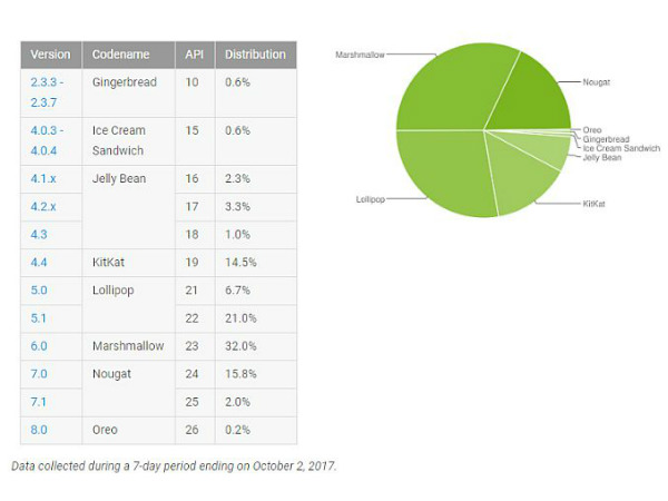 January 2018 sees Nougat close to overtaking Marshmallow