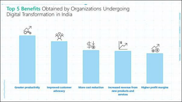 Digital Transformation to give massive boost to India's GDP by 2021