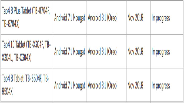 Lenovo Tab4 8 and Tab4 10 to get Oreo 8.1 in November 2018