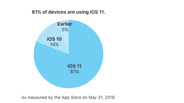 Why Android is far behind iOS in terms of software distribution?