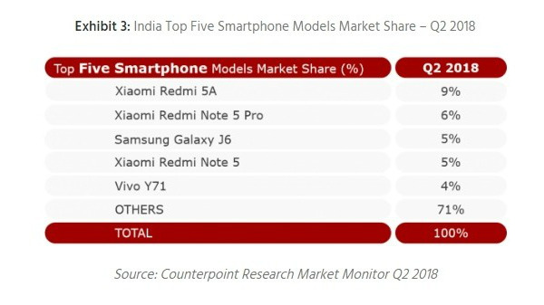 Smartphones that are selling like hot cakes in India (Q2 2018)