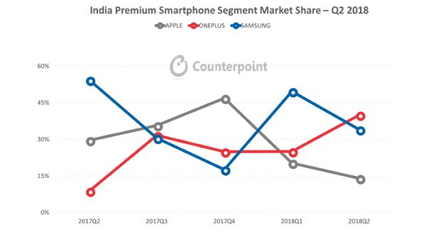 OnePlus is the No 1 premium smartphone brand in India